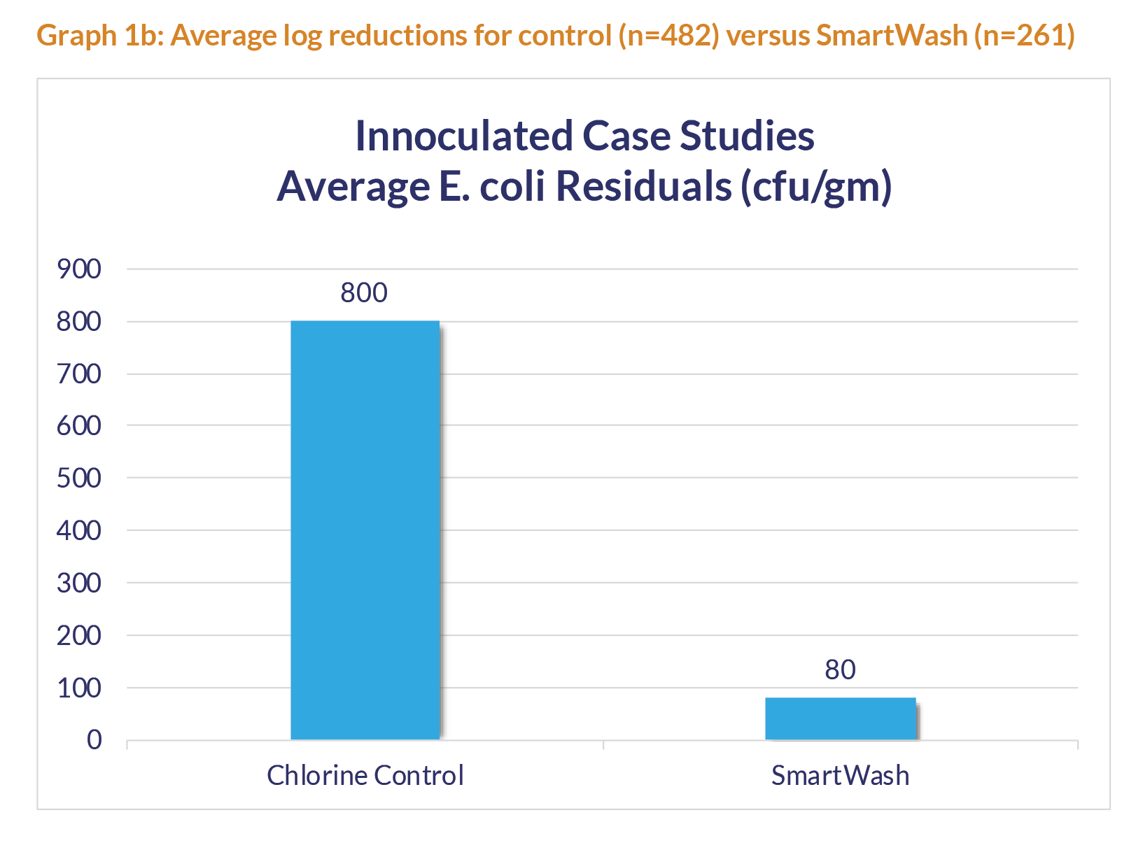 Graph showing innoculated case studies of average E.coli residuals